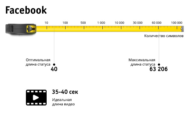 facebook длина статуса